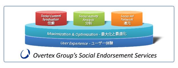 ソーシャル・エンドースメント・サービス3つの柱